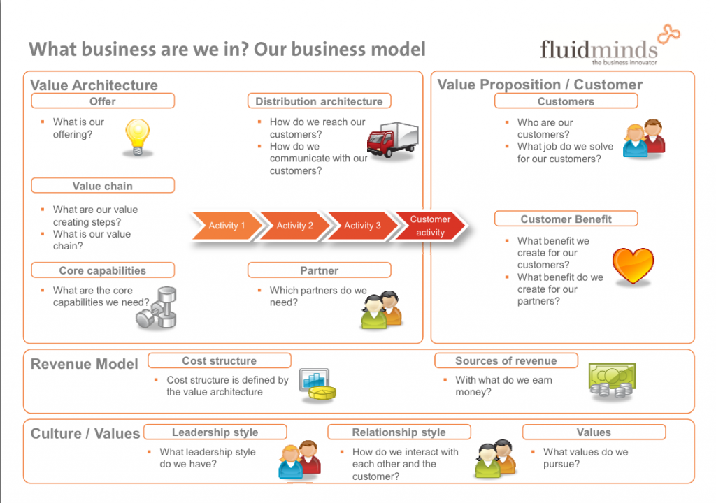 Business Model Canvas2